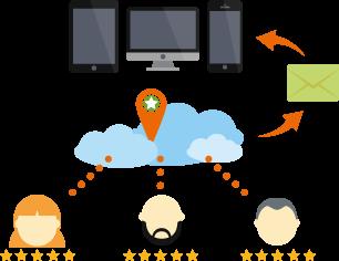 orlando seo digital marketing